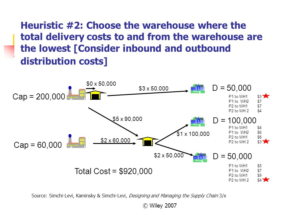 Heuristic #2: Choose the warehouse where the total delivery costs to and from the warehouse are the lowest [Consider inbound and outbound distribution costs]
